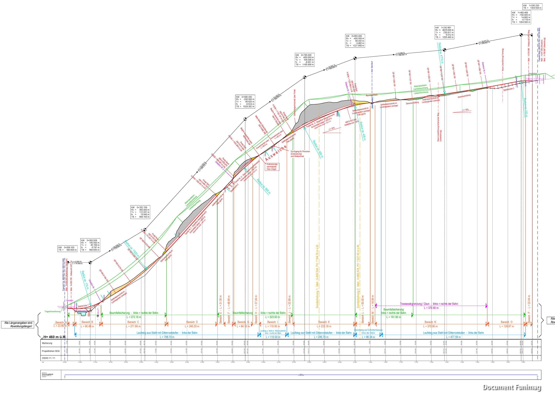 Profil du tracé du futur funiculaire